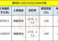 【土拍预告】石家庄3大区域挂牌9宗672亩用地 将于12月23日出让